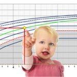 Optometría Pediátrica Curvas Percentiles